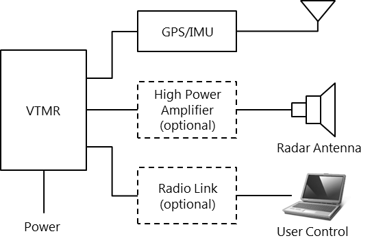 VTMR block diagram.png
