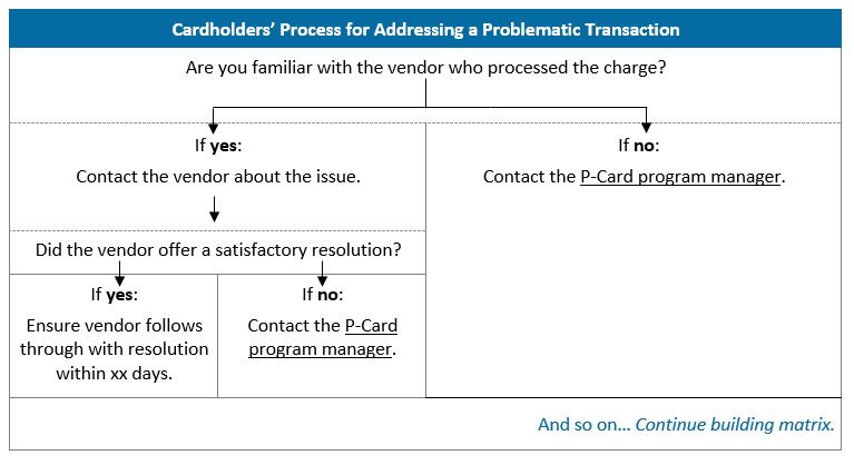 Problematic Transaction Decision Matrix.PNG