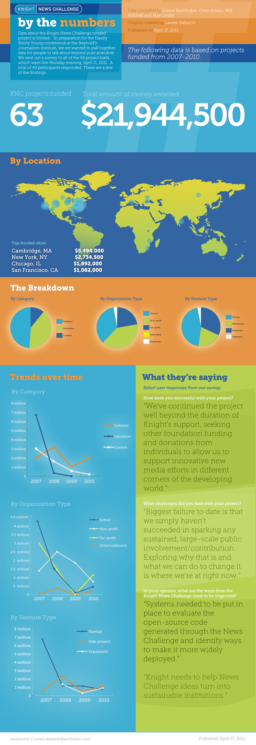 KNC-data-Infographic