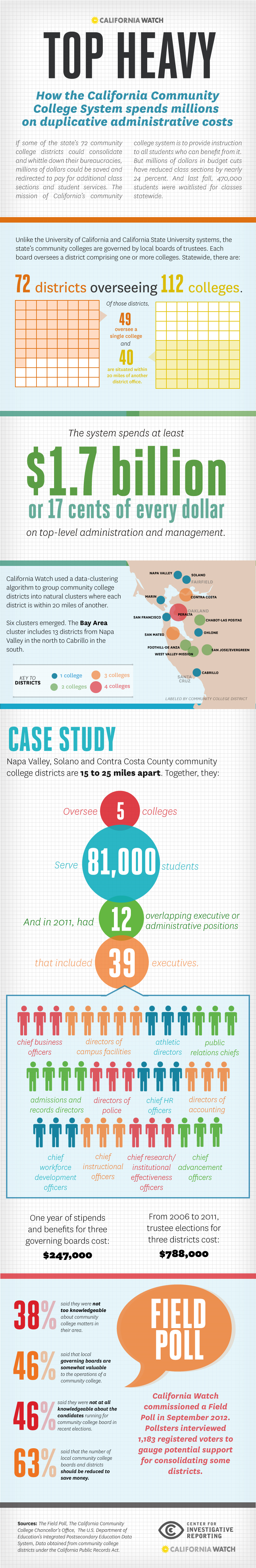 If some of California's 72 community college districts could consolidate their bureaucracies, millions of dollars could be saved and redirected to pay for additional class sections and student services.