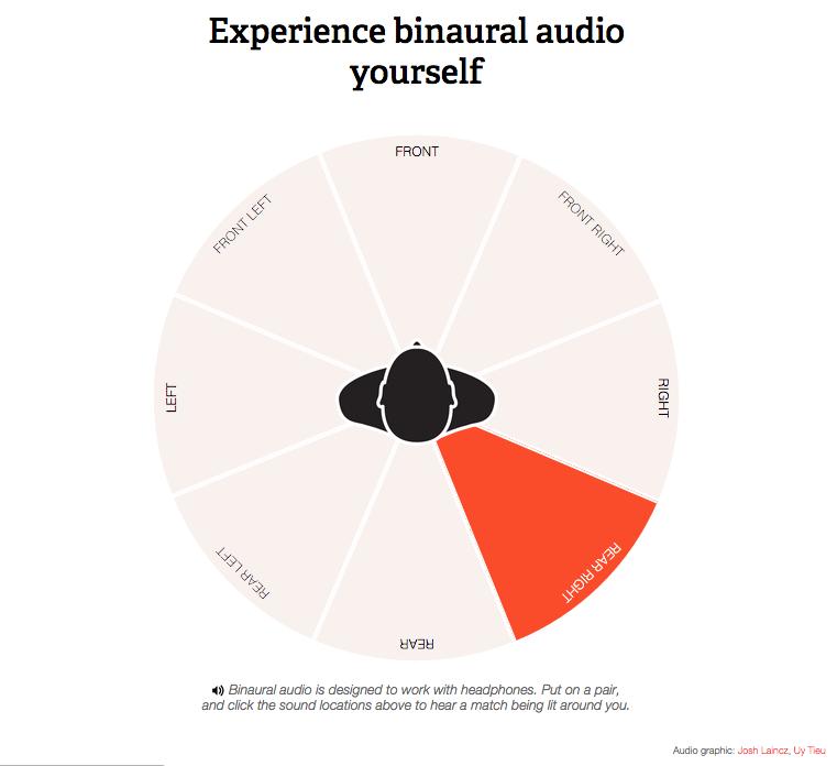 Binaural audio explainer, The Verge