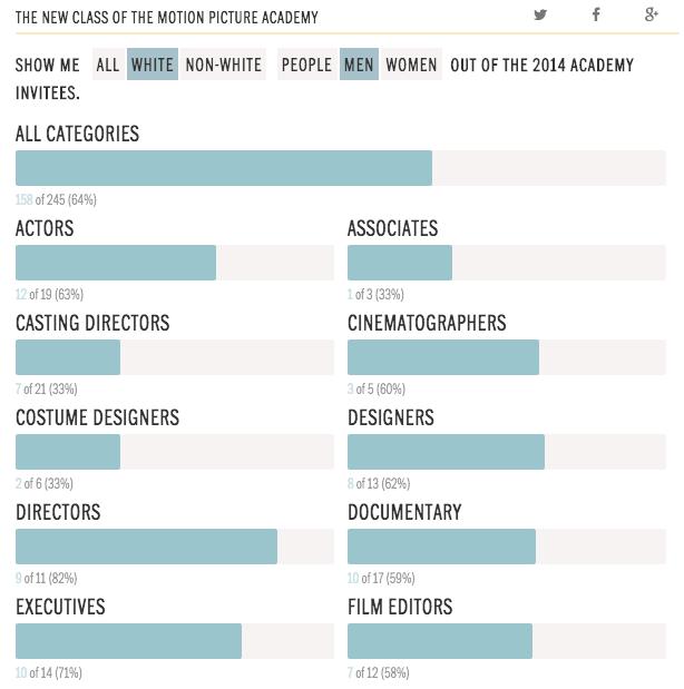 Oscars Diversity Chart, Racked
