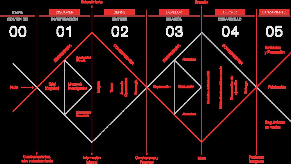 jorge-diego-etienne-metodologia-diseño