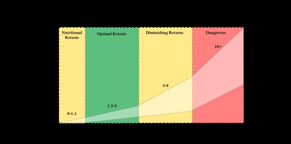 ketosis-measurements-graph.png