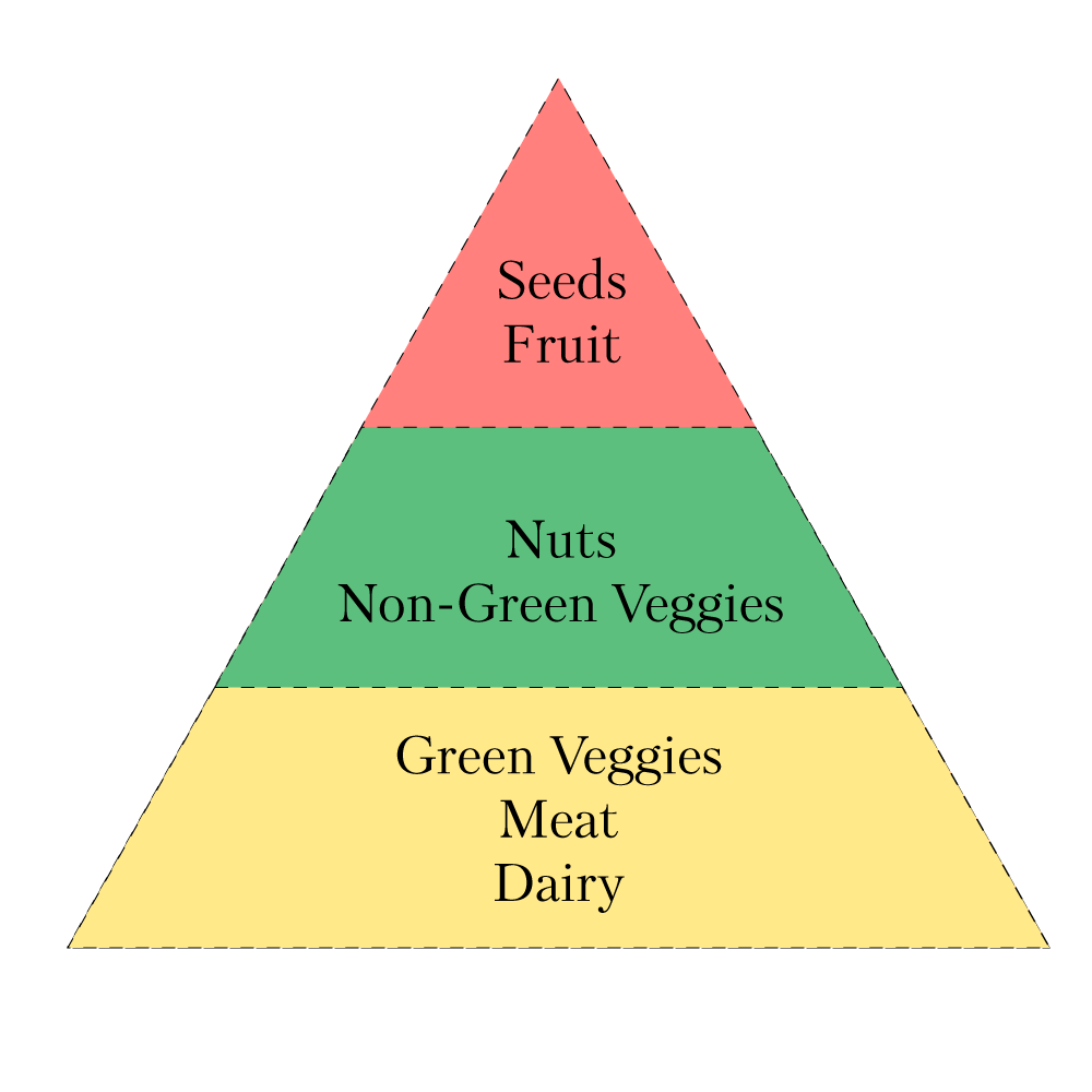 keto-food-pyramid.png