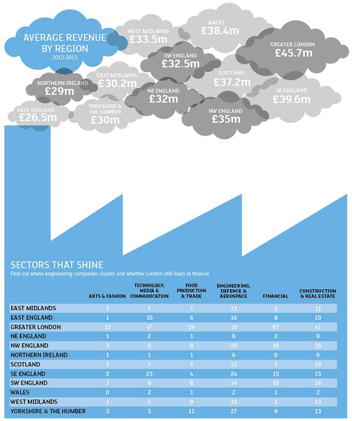 Average-revenue-by-region.jpg