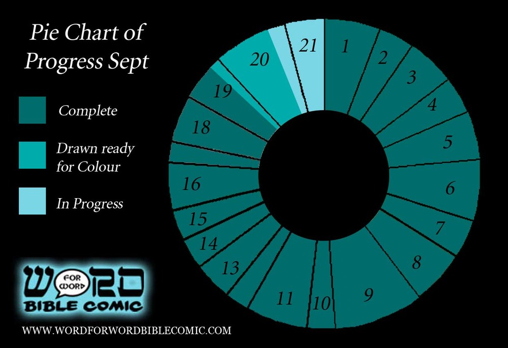 Progress Pie Chart September 2015