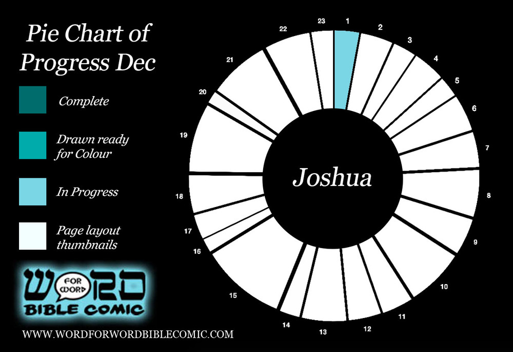Progress Pie Chart Dec Word for Word Bible Comic