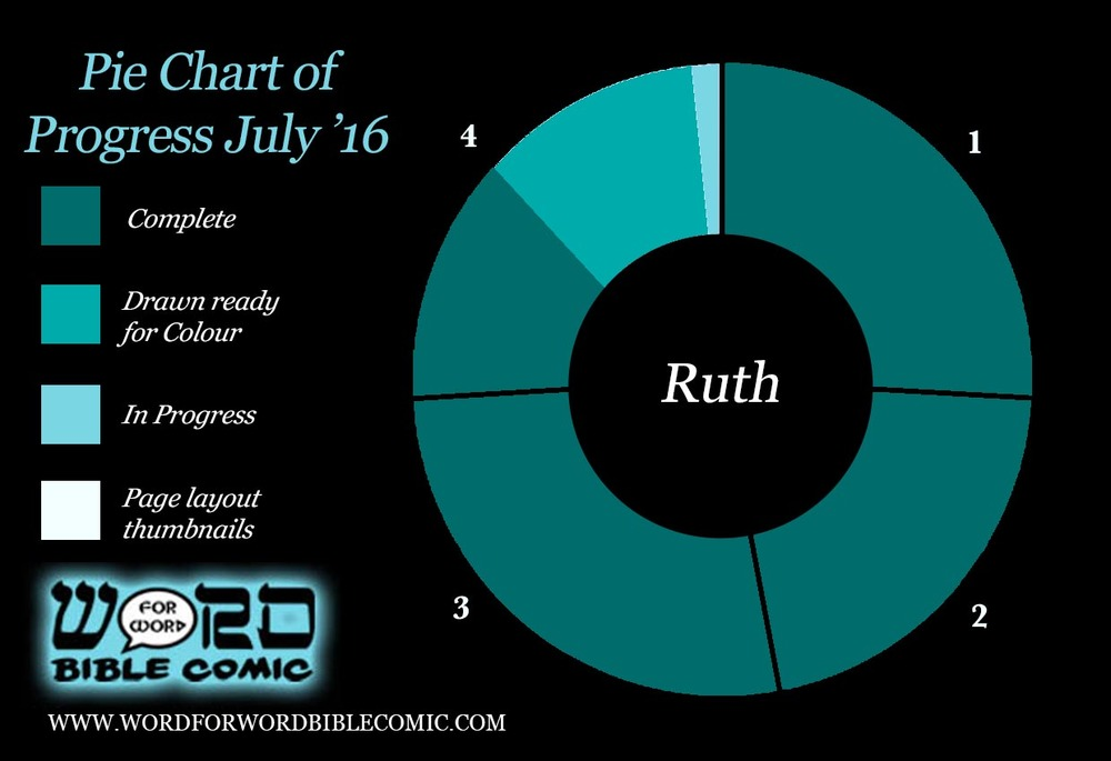 Progress The Book of Ruth July . The Word for Word Bible Comic