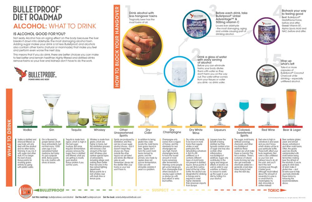 bulletproof-drink-chart.jpg