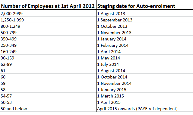 Auto enrolment will be phased in over 5 ½ years with the largest employers leading the way with the first staging date on 1 October 2012, followed by medium-sized employers and lastly small and micro employers. The size of an employer's largest PAYE scheme will determine at what point the new duties affect their organisation. The Pensions Regulator will write out to employers 18 months before their auto enrolment staging date.