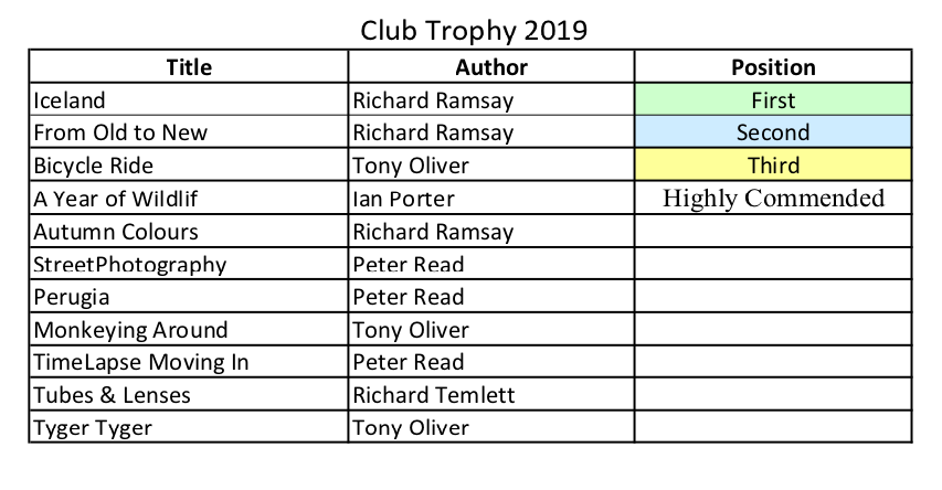 Club Trophy Results_2019.png