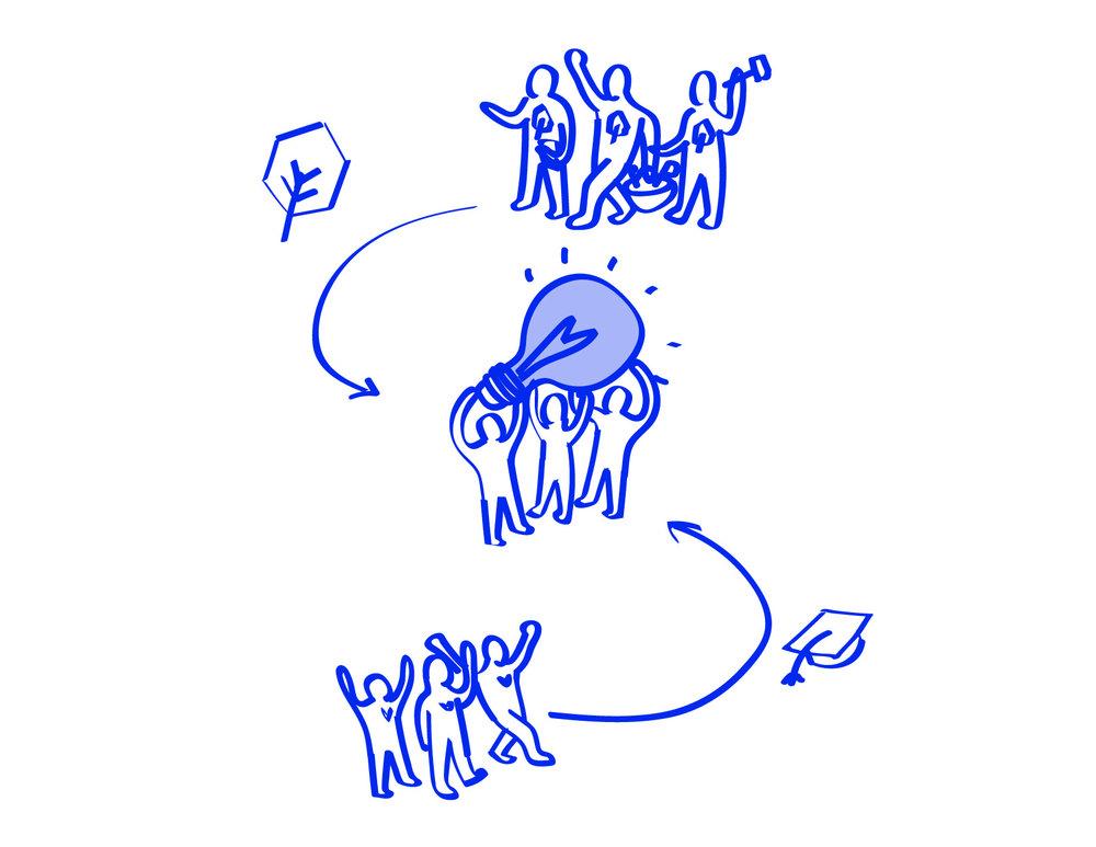 3. COMPOSER LES ÉQUIPES   Une équipe dédiée aux porteurs de projet est mise sur pied avec 3 coachs de La Pépinière et de 4 étudiants ou jeunes professionnels mettant à disposition respectivement leur expérience, leur savoir-faire, leur temps et leur disponibilité pour garantir le succès du projet.