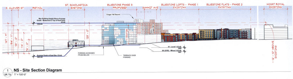 A section diagram showing the height of the new building with the surrounding buildings in the area  |  Duluth Planning Commission