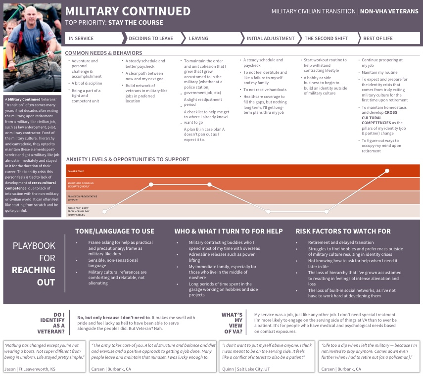 Military Continued - A number of veterans we spoke with transitioned into a military-esque career upon transition out of the service. Joining the reserves, a police force or securing a military contract, life for them maintains a similar hierarchy, structure and predictablity to it.Transition-related hardship, for this person, most likely comes upon retirement from their civilian career -- likely many decades after leaving the service.
