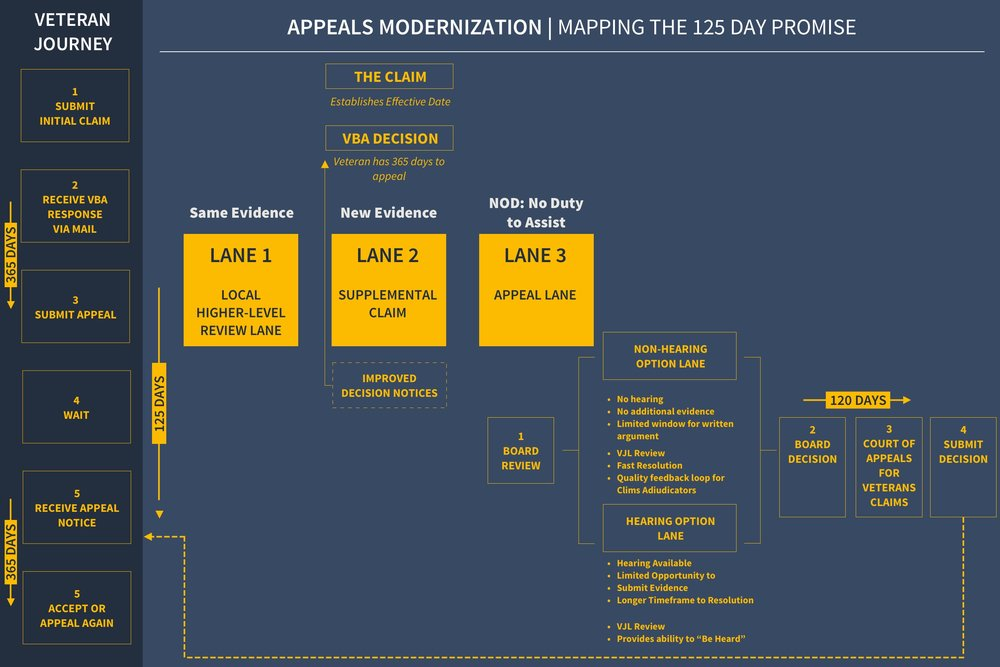 Visualizing the Appeals Process, Take II