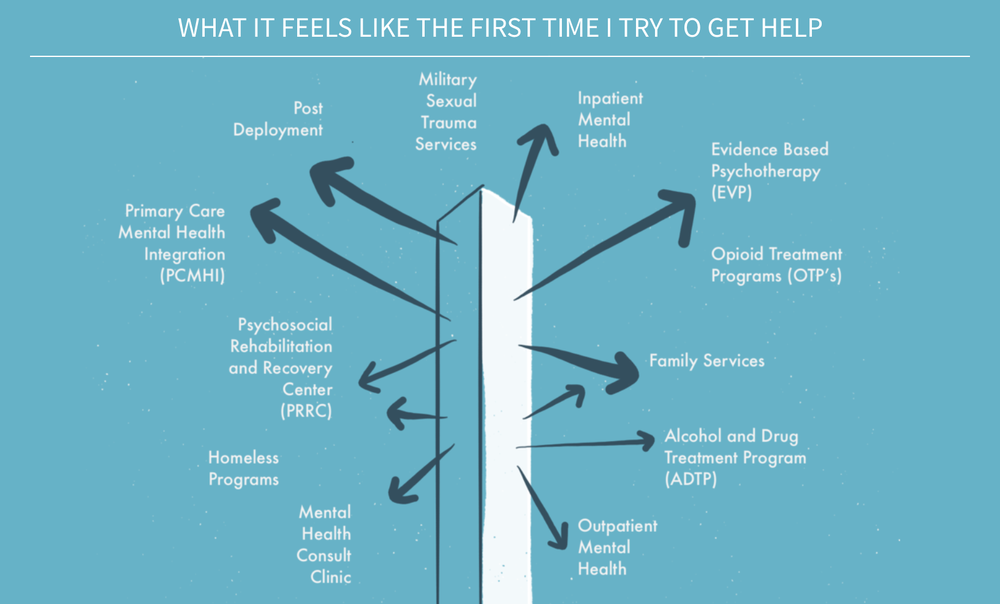 THE CURRENT STATE OF MENTAL HEALTH ACCESS  | It requires a PhD (and essentially a diagnosis), both for veterans and non-mental health staff, to know where to go.
