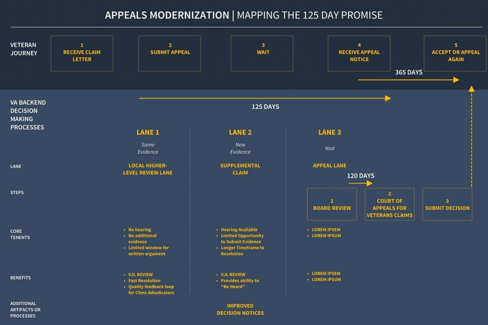MODERNIZING THE APPEALS PROCESS  | Visualized the appeals process for The Department of Veterans Affairs, in attempt to move towards shared collective knowledge and away from talking in circles.    Used in roundtable discussions that eventually led to the passage of the  Veterans Appeals Improvement and Modernization Act of 2017