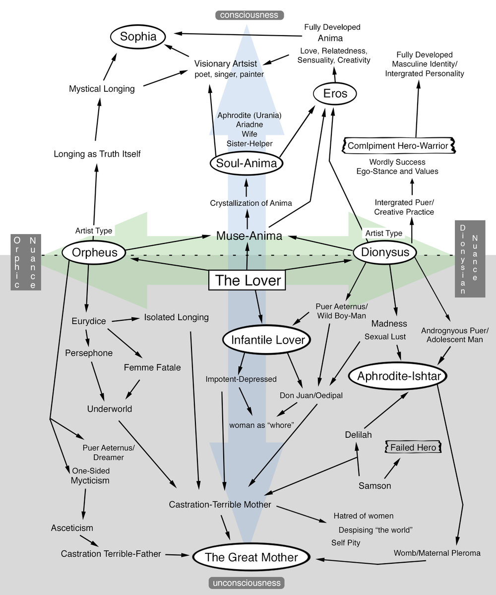 For those who respond to it, this chart may help orient a perspective around the Lover archetype. Many of the motifs may not be intelligible now, but will all be elucidated in this series of essays. (Click to enlarge)