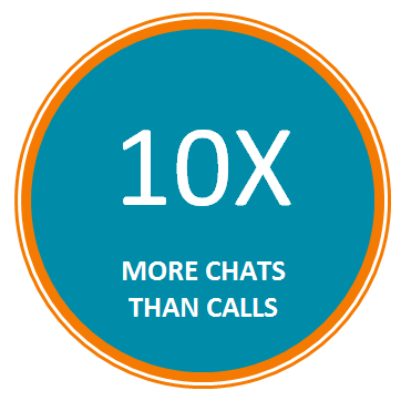 one agent can monitor up to 10x more chats than phone calls.
