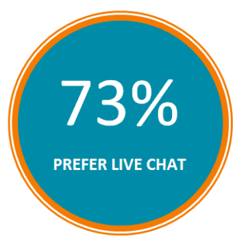 live chat has the highest satisfaction levels for any customer service channel with 73%, compared with 61% for email, 44% for phone and 48% for social media.