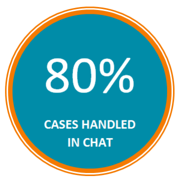 80% of web chats are resolved during the conversation and there is no need to escalate or follow up.