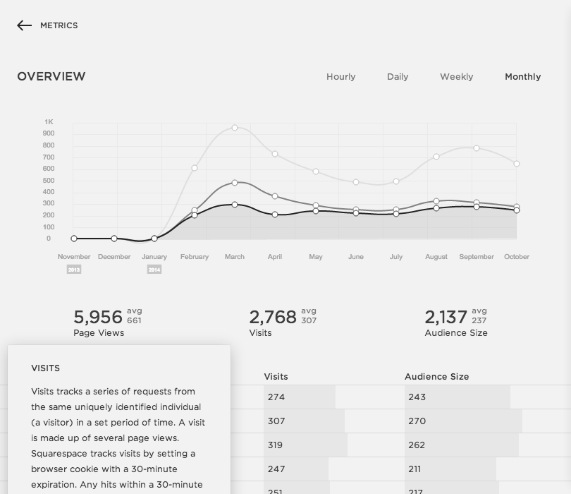 Why I Left Wordpress for SquareSpace | AndreaDozier.com