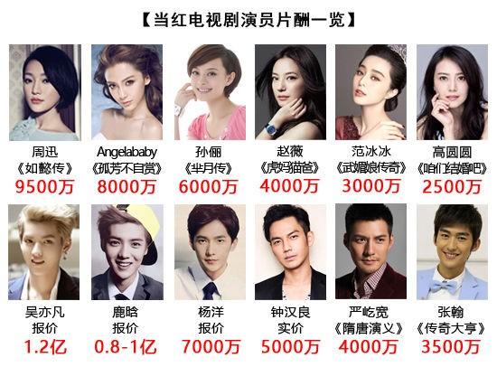 新聞資料:中國電視劇演員片酬排行,金額為人民幣