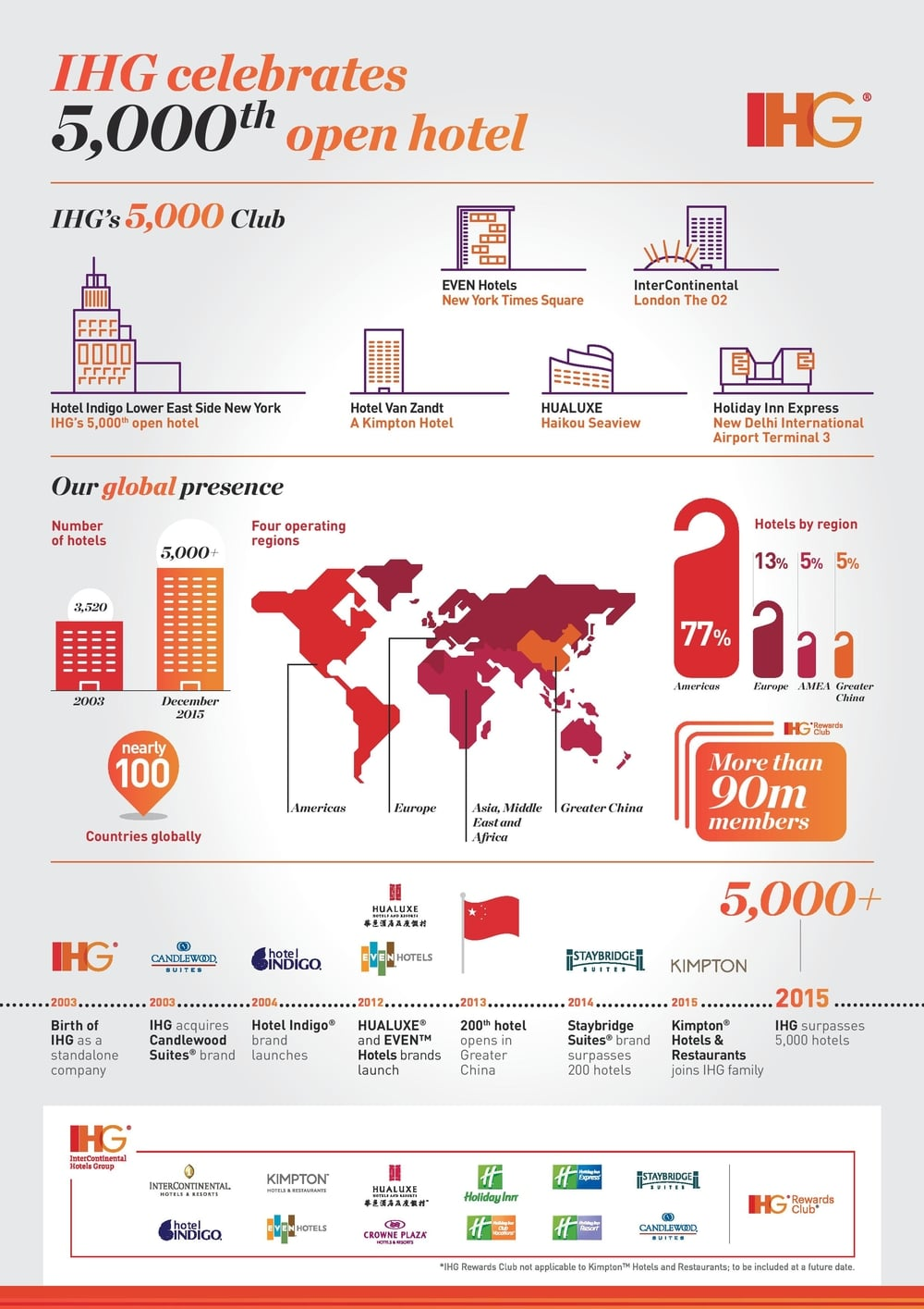 IHG 5,000th Property IInfographic | Photo Credit: InterContinental Hotels Group
