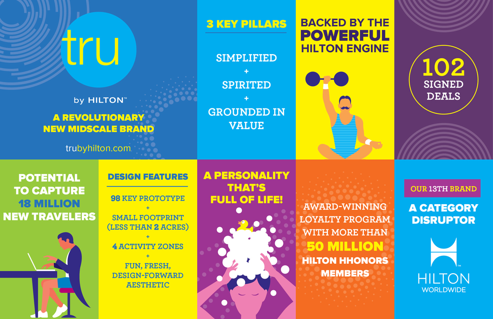 Tru by Hilton Infographic | Photo Credit: 2016 Hilton Worldwide