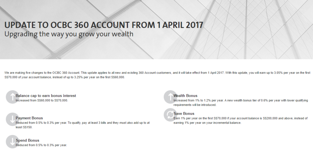 Changes to OCBC 360 Account from 01 April 2017 | Photo Credit: OCBC