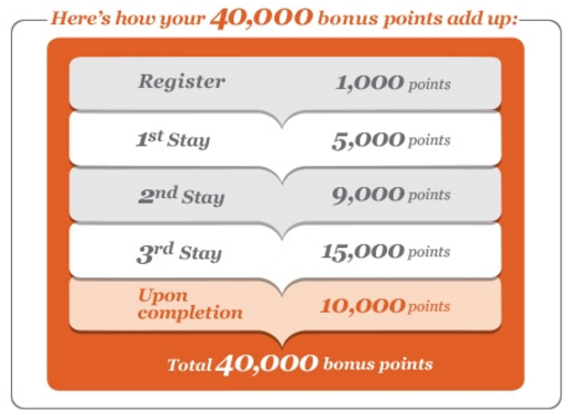 Book Direct with IHG for 40,000 Bonus Points | Photo Credit: IHG