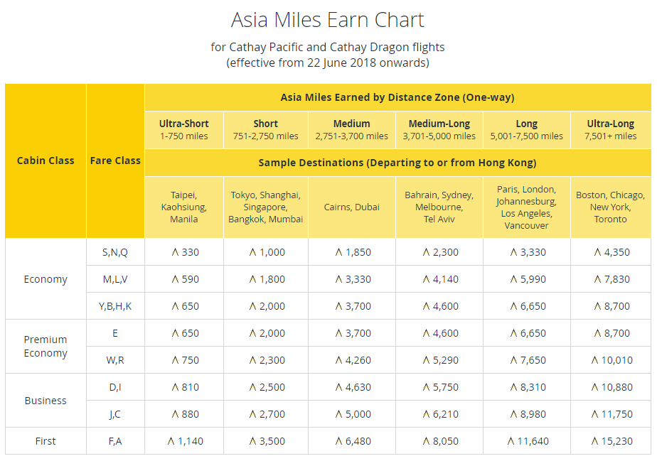 Upcoming changes to asia miles 22 june 2018 improved earn