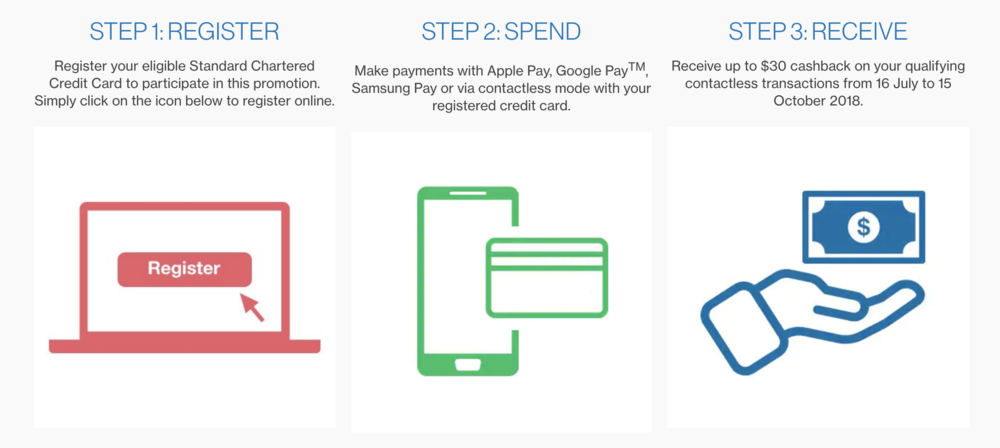 Get up to S$30 Cashback with Apple Pay using Standard Chartered Credit Cards