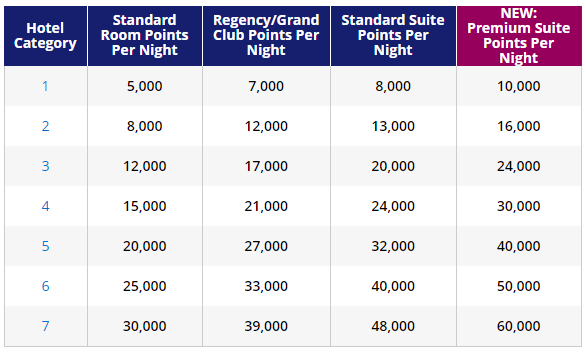 Hyatt Premium Suite Points.png