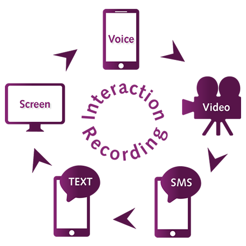 Interaction Recording