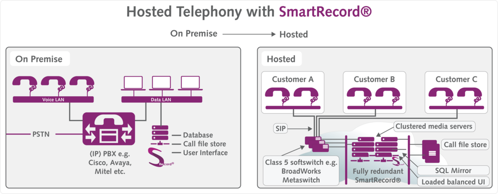 Providing you with the business case for replacing premise-based solutions with hosted telephony services.