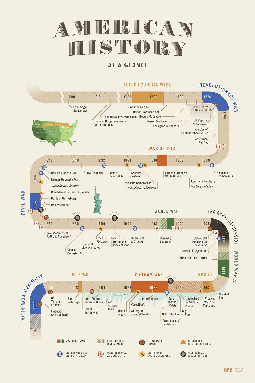 american history timeline infographic lin zagorski portfolio