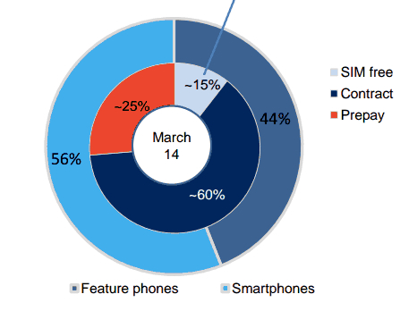 Report on payment methods for phones in UK,  GFK.com