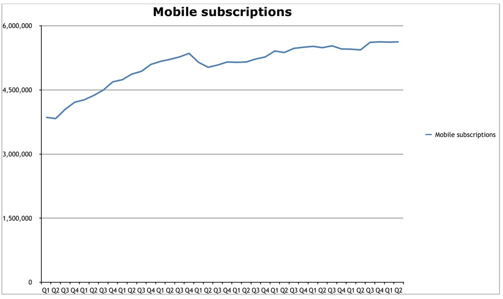subscription numbers are largely flatlining with more than 100% saturation. Probably the only room for expansion is now in machine based connectivity (vehicles, remote monitoring, etc.). The question is how much space there is here..... Consumers most likely won't be willing to pay for another data plan in their cars so it's most likely only leaving space for enterprise/business.
