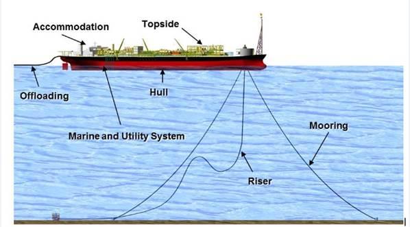 Petronas FSO-FPSO Conversion Manual.jpg