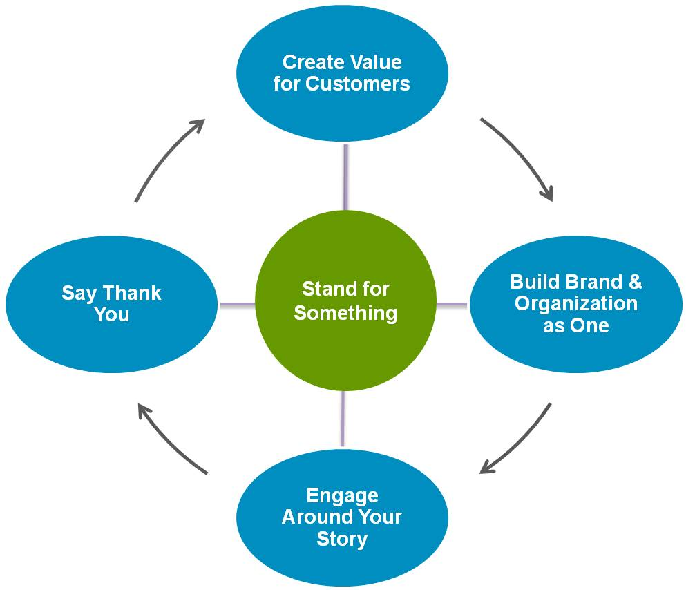 The loyal brand framework.