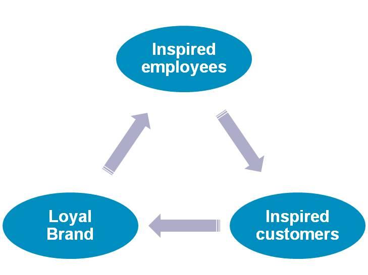 inspire employees.jpg