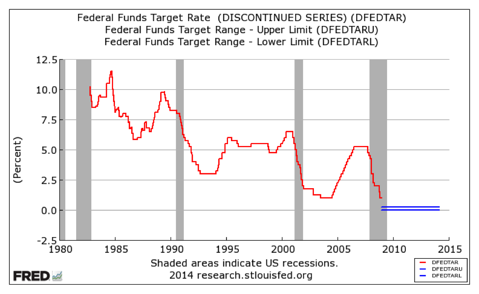 target for overnight rate Going further than expected, the central bank cut its target for the overnight  federal funds rate to a range of zero to 025 percent and brought the.
