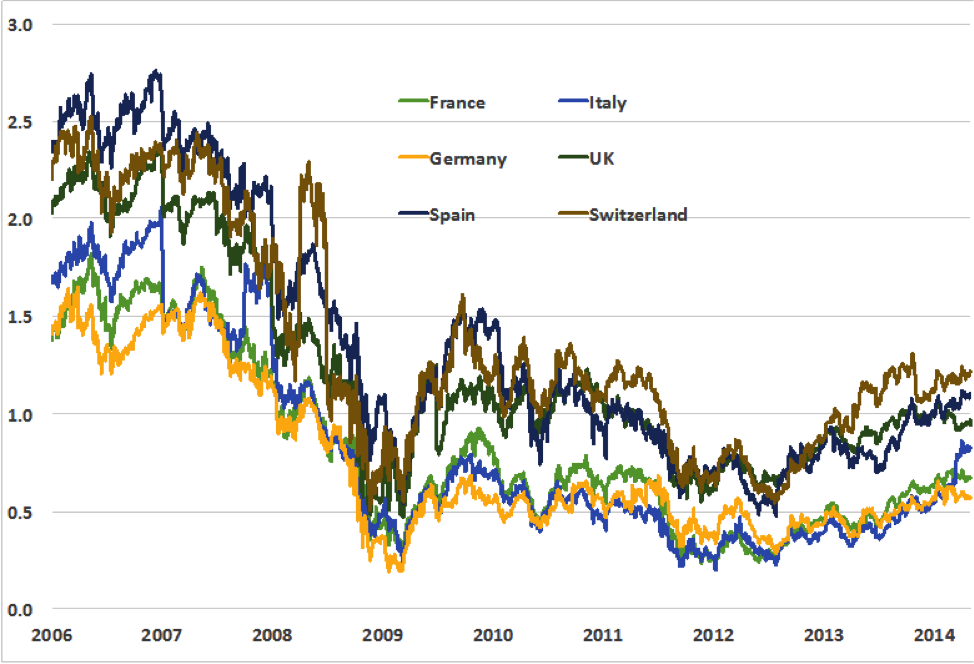 Source: Data are courtesy of the NYU Stern Volatility Lab.  Data are country averages of daily data for BNP Paribas, Credit Agricole and Societe General (France); Commerzbank and Deutsche Bank (Germany); Intesa San Paolo and Unicredit (Italy); , BBVA and Santander (Spain); Credit Suisse and UBS (Switzerland); and Barclays, RBS, Lloyds, Standard Chartered, and HSBC (UK).