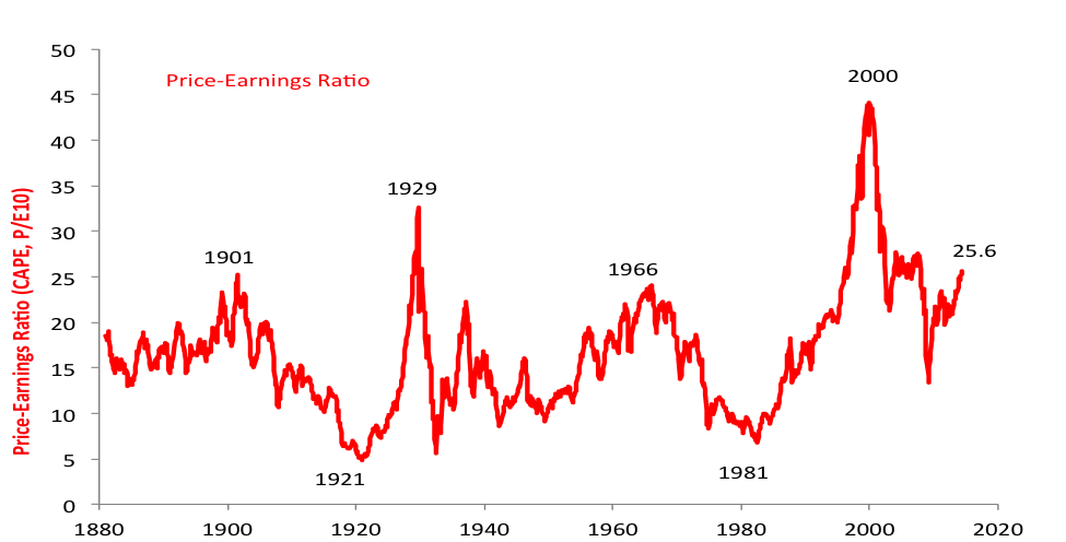 Source for both charts: Robert Shiller, Dataset for Irrational Exuberance 2e.