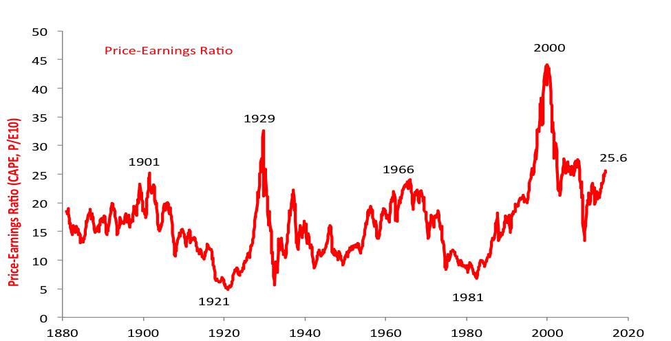 Source for both charts: Robert Shiller, Dataset for Irrational Exuberance 2e.