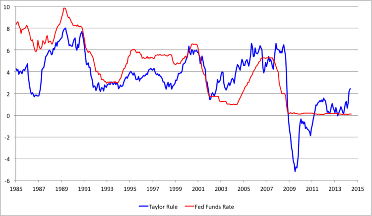 Note: The modified Taylor rule shown is R = r + Inflation + 0.5x(Inflation – 2) – (Ut – U*), where: (1) R is the federal funds rate; (2) r is the equilibrium real interest rate (set to 1.75 in line with the midpoint of FOMC members' projections for the federal funds rate and the inflation rate in the longer run); (3) inflation is measured by the annual percent change of the price index of personal consumption expenditures; (4) Ut is the unemployment rate; and (5) U* is the equilibrium unemployment rate (set to 5.35% in line with the midpoint of FOMC members' projections for the longer run).