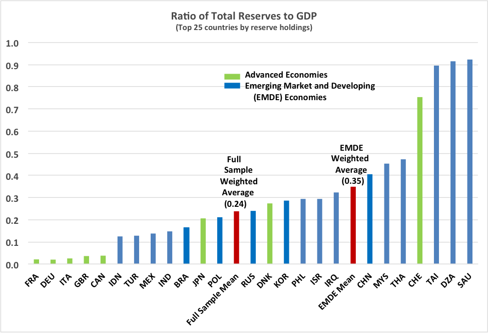 Sources:  Data on reserves is total reserves from the IMF's International Financial Statistics (IFS), and GDP is from the IMF World Economic Outlook Database. Data is for year 2012.