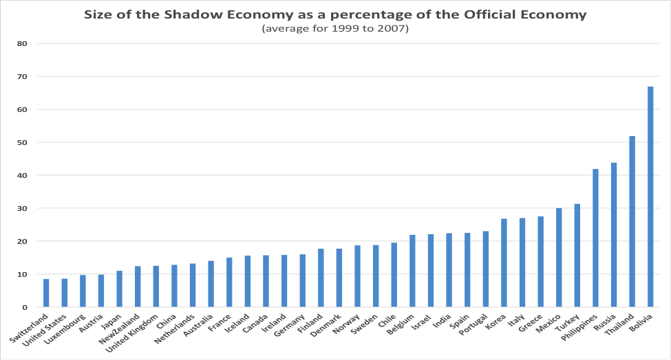 "Source:  F Schneider, A Buehn and C E Montenegro, ""Shadow Economies All over the World New Estimates for 162 Countries from 1999 to 2007,"" World Bank Research Working Paper No. 5356, July 2010."